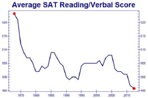 SAT-Score