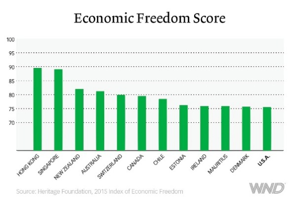 economic-freedom-low-score