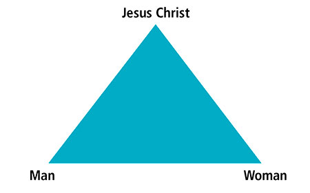 triangle-marriage-jesus-man-woman