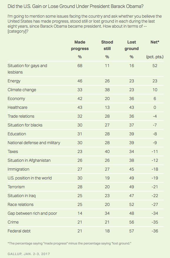 obama-scorecard-public-poll