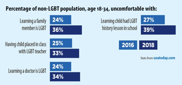 young Adults less tolerant of LGBT graph